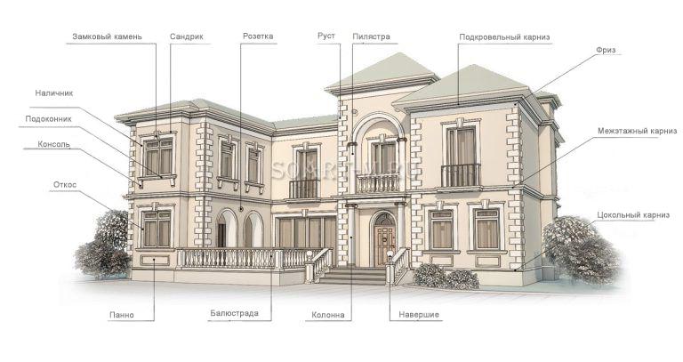 фасадный декор